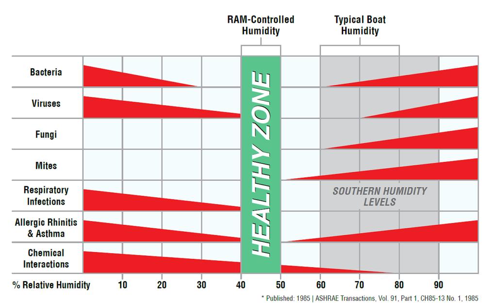 Healty Zone Chart